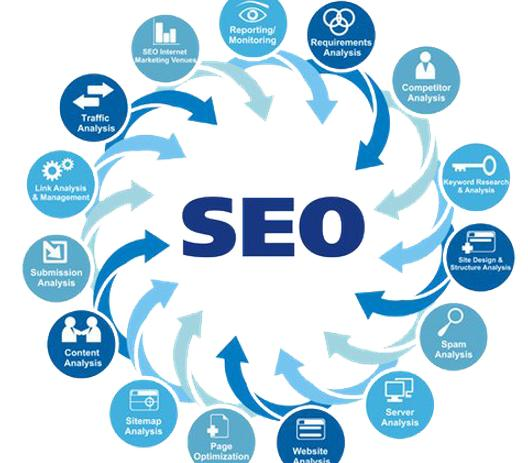 SEO Package reviews
